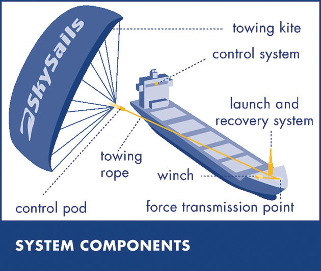 Skysails System Component Drawing