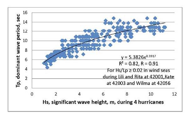 Hurricane data sets