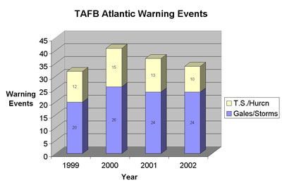 Figure 1 - TAFB Atlantic Warning Events