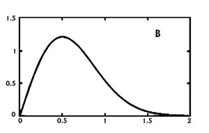 Figure 1. Generalized normal (a) and  Rayleigh (b) distributions