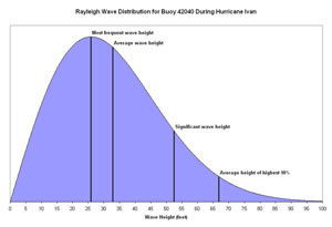 Figure 2. Rayleigh Wave Distribution for Buoy 42040 - Click to Enlarge